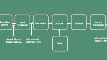 Block Diagram of Communication System