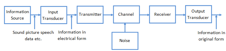 block diagram of communication system with detailed explanation, block diagram of communication channel, block diagram of communication link, block diagram of communication receiver