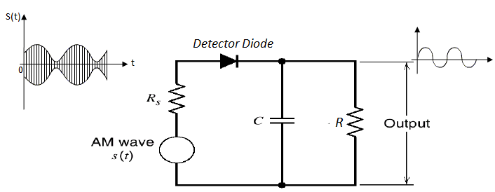 envelope detector for detection of AM wave