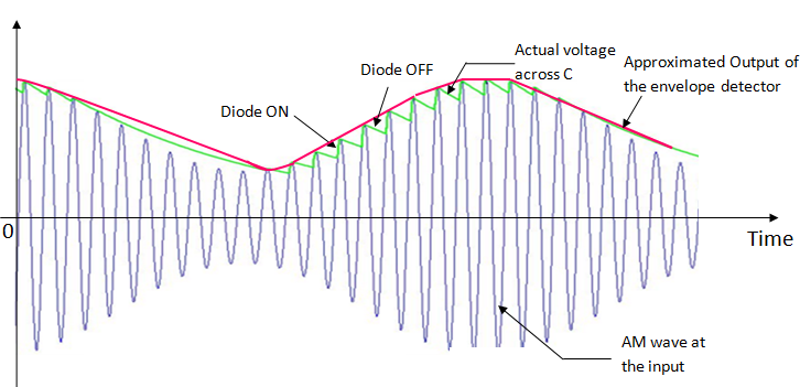 input output waveforms for an envelope detector