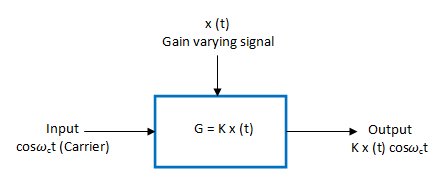 linear modulator