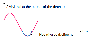negative peak clipping