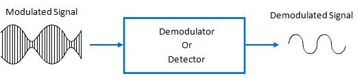 process of demodulation