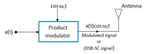 product modulator