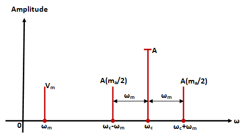 single sided frequency spectrum of single tone AM wave
