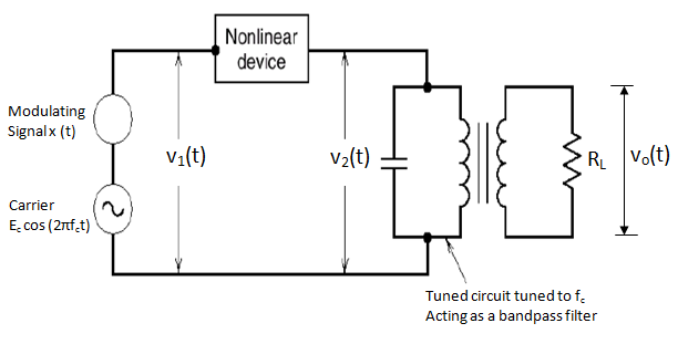 square law modulator
