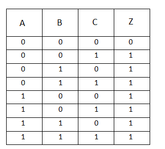 truth table for 3 input or gate