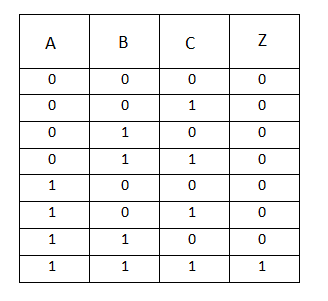 truth table of 3 input and gate
