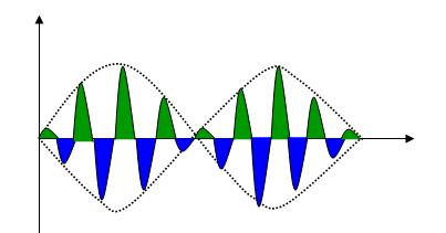 DSB-SC output of ring modulator