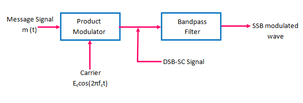 block diagram of SSB modulator using filter method
