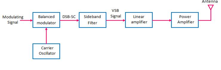 block diagram of VSB transmitter