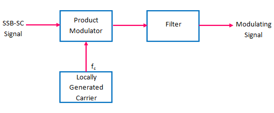Diode Modulator Definition as well Block Diagram Of Ask Modulation together with Block Diagram Of Modulation And Demodulation also Wave Pulse Definition furthermore Frequency Modulator Definition From Answers. on litude modulation