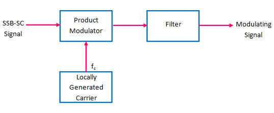 block diagram of coherent SSB demodulator