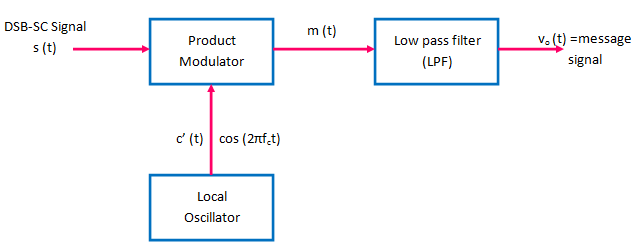 Coherent Detection of DSB-SC Waves - Electronics Post