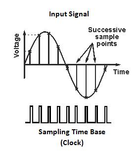 digital storage oscilloscope sampling