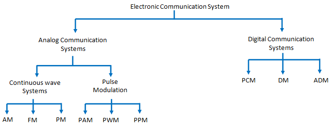 Describe the Classification of Electronic Communication System ...
