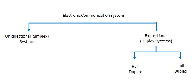 Type of electronic communication