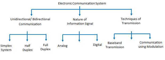 classification of electronic communication system