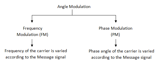 classification of angle modulationm