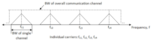 frequency division multiplexing spectrum