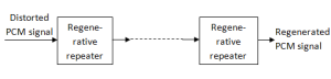 pcm transmission path