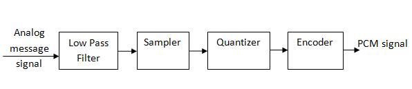 Pulse Code Modulation (PCM) System – Electronics Post