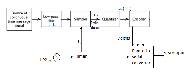 Pulse Code Modulation Pcm System