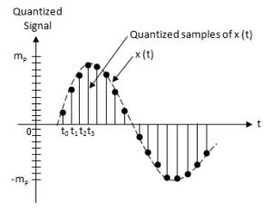 quantized signal
