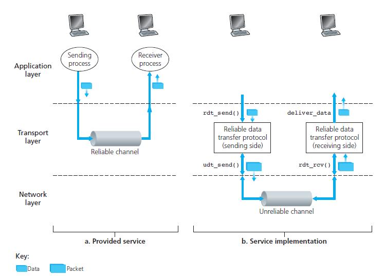Reliable Data Transfer Protocol