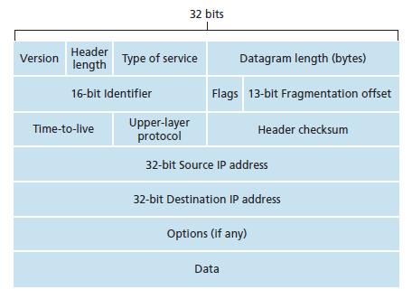 IPv4 Datagram Format