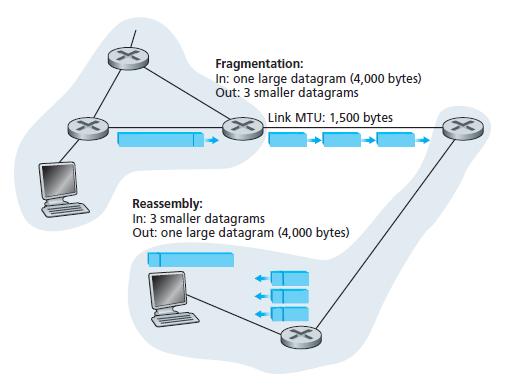 IP Datagram Fragmentation with Example