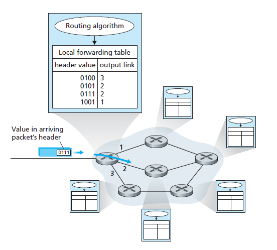 Forwarding and Routing in Network Layer