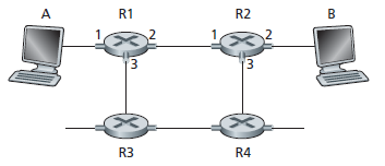 Virtual Circuit Network