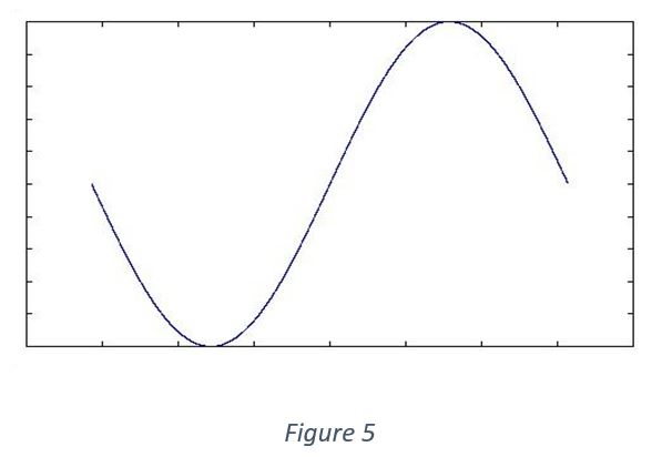 fourier series in signal and system  u2013 electronics post