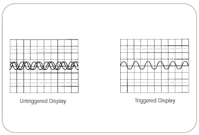 The trigger stabilizes a repetitive waveform, creating a clear picture of the signal.