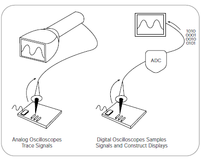 Analog oscilloscopes trace signals, while digital oscilloscopes sample signals and construct displays.