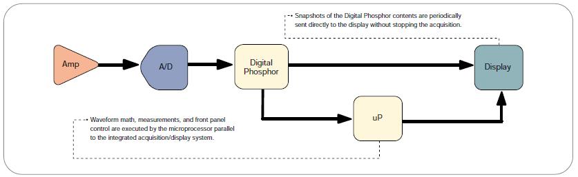 The parallel-processing architecture of a digital phospor oscilloscope (DPO).