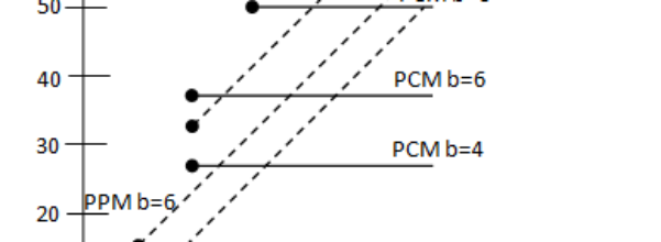 Comparison of PCM and analog communication