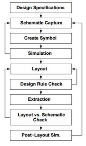 Simplified VLSI Design Flow