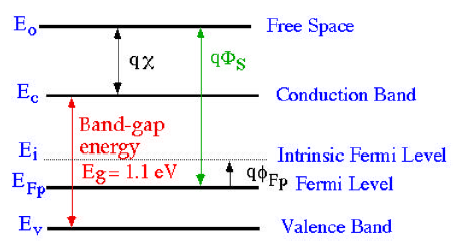 Energy Level Diagram of P-type Silicon Substrate