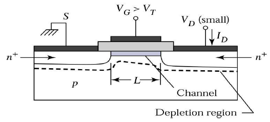 MOSFET in Linear Region