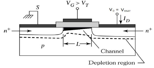 MOSFET at the Edge of Saturation Region