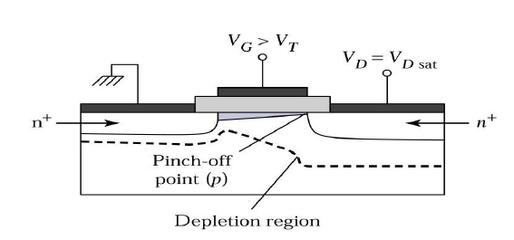 MOSFET in Saturation Region