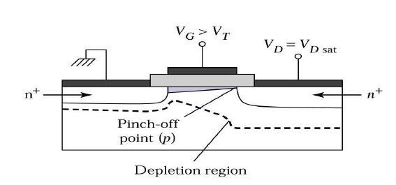 MOSFET in Saturation Region