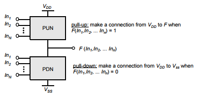 Complementary logic gate as a combination of a PUN (pull-up network) and a PDN (pull-down network).