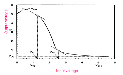 Voltage Transfer Characteristic of Resistive Load Inverter