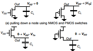 examples illustrate why an NMOS should be used as a pulldown transistor, while a PMOS should be used as a pull-up device.