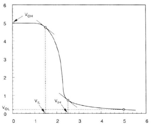Typical VTC of Depletion Load nMOS Inverter