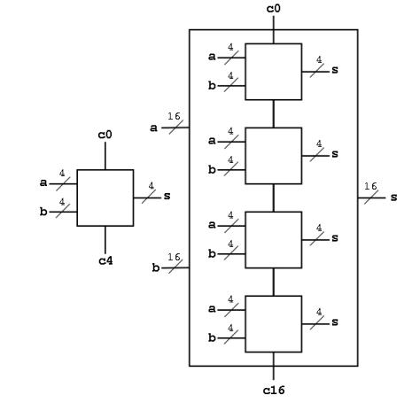 Decomposition of a 4 bit adder