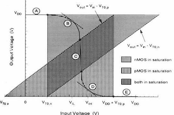 VTC of CMOS Inverter